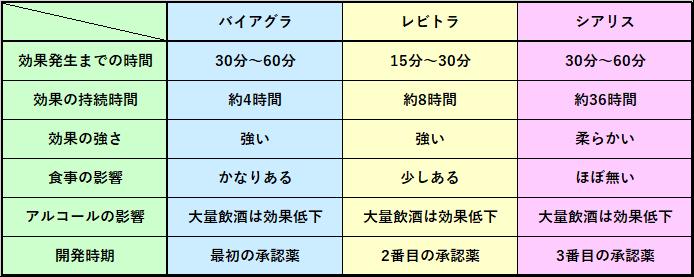 ED治療薬の特徴比較表