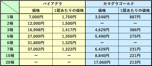 バイアグラとカマグラゴールドの価格表